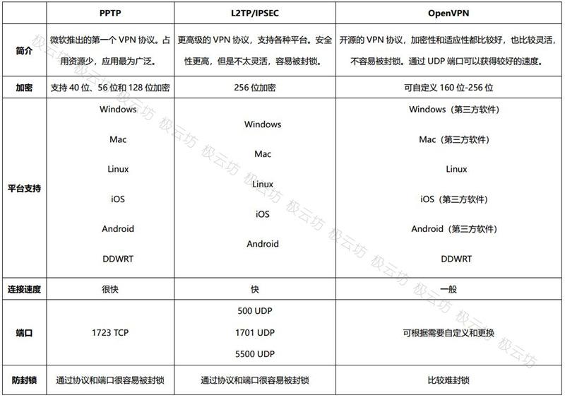 【群晖】VPN链接方式PPTP,L2TP,OpenVPN的区别-极云坊
